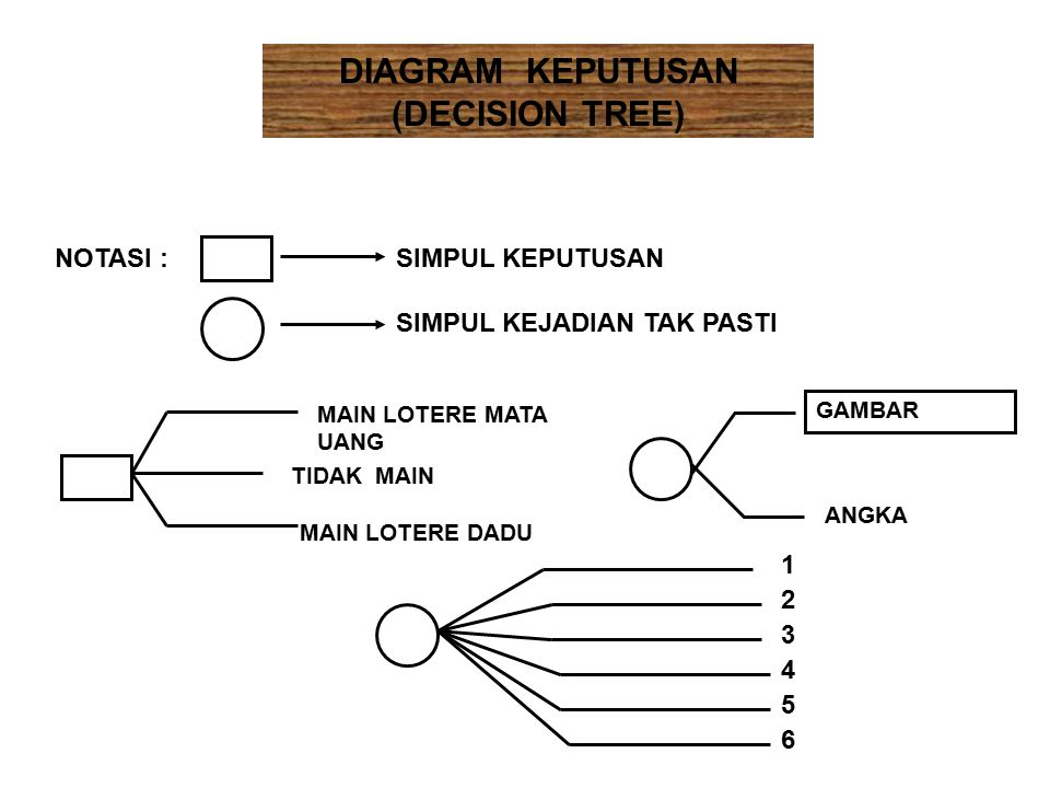 DIAGRAM KEPUTUSAN (DECISION TREE)