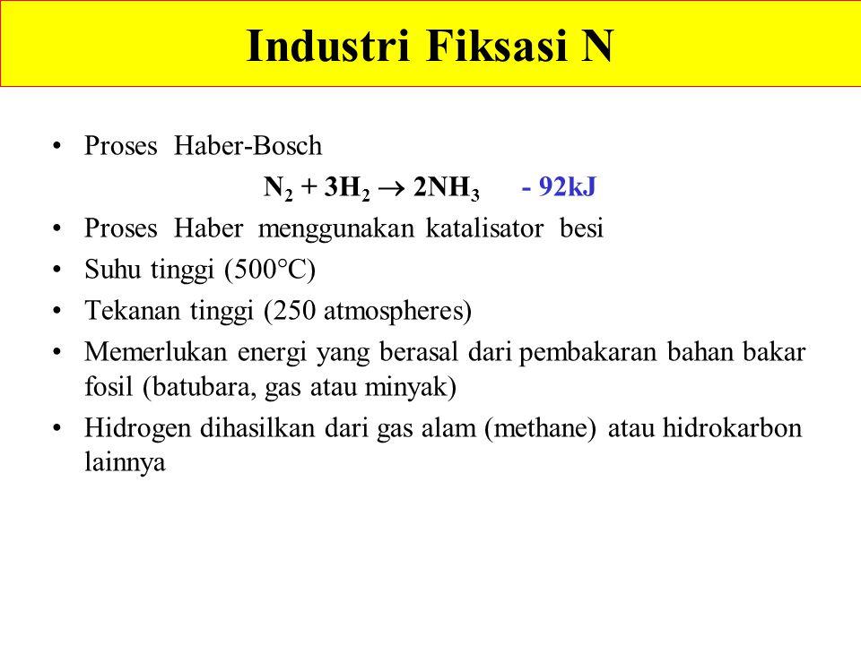 Industri Fiksasi N Proses Haber-Bosch N2 + 3H2  2NH3 - 92kJ