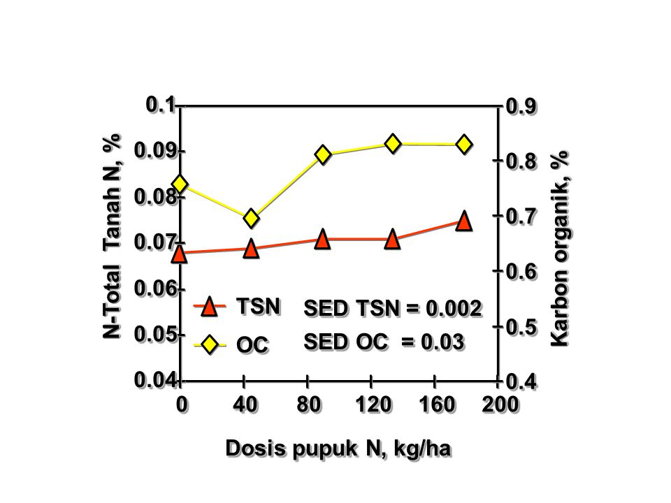 0.1 0.9. 0.09. 0.8. 0.08. 0.7. N-Total Tanah N, % 0.07. Karbon organik, % 0.6. 0.06. TSN.