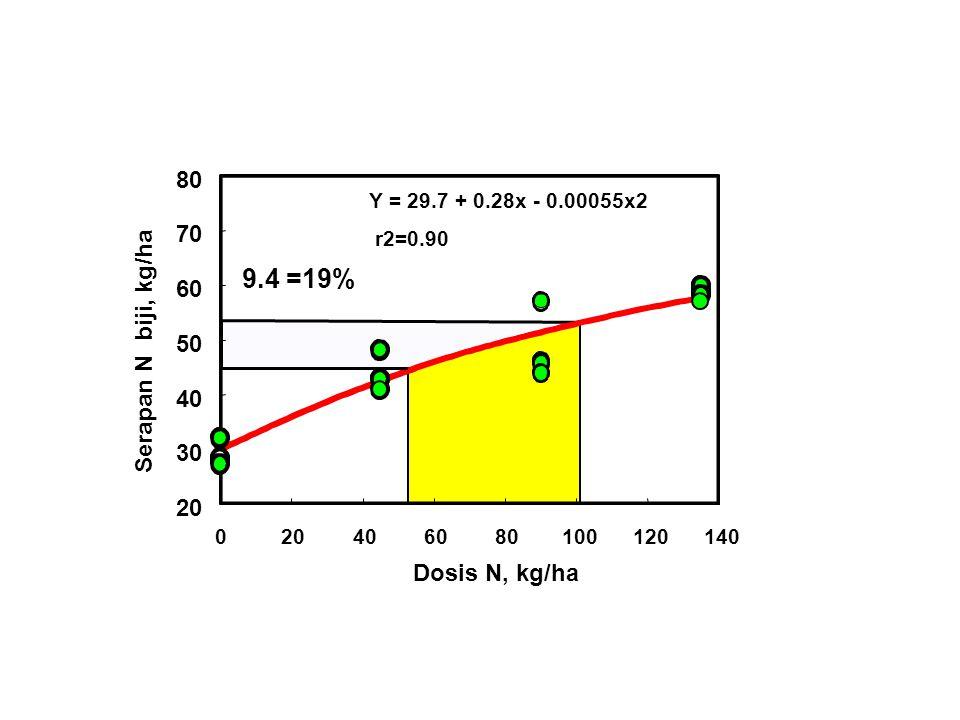 9.4 =19% 80 70 60 Serapan N biji, kg/ha 50 40 30 20 Dosis N, kg/ha