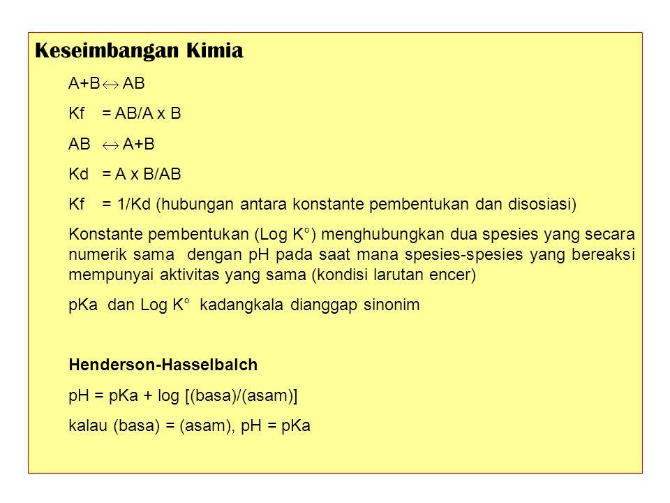 Keseimbangan Kimia A+B  AB Kf = AB/A x B AB  A+B Kd = A x B/AB
