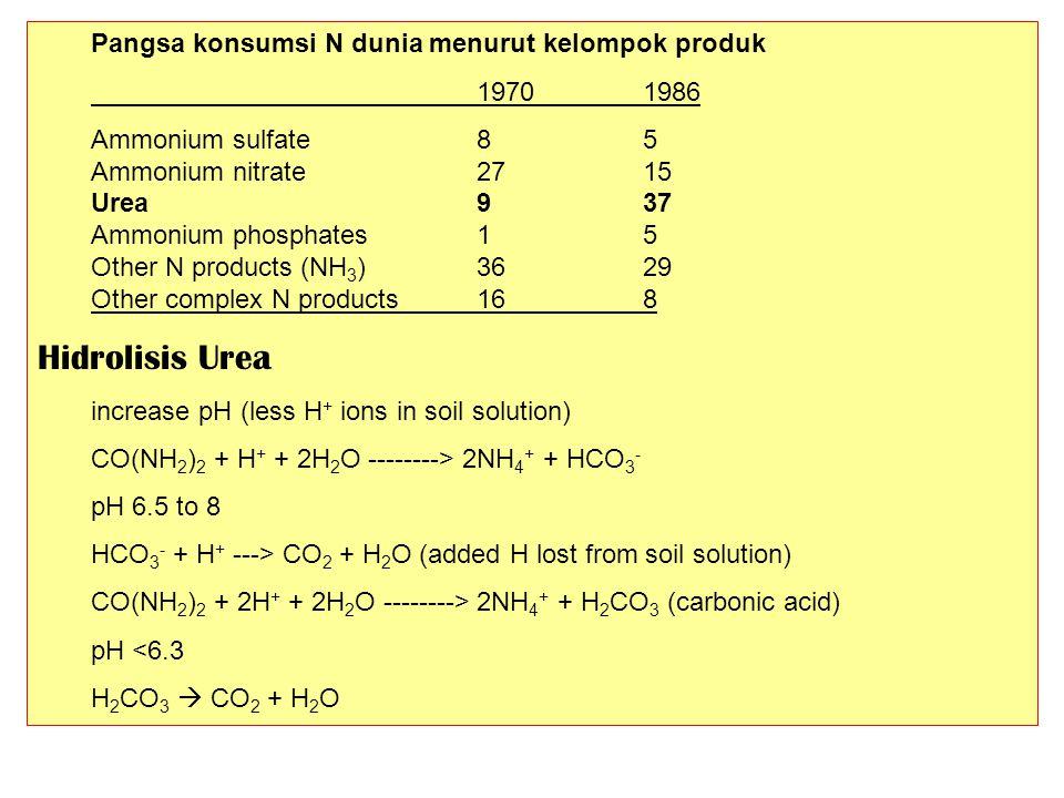 Hidrolisis Urea Pangsa konsumsi N dunia menurut kelompok produk
