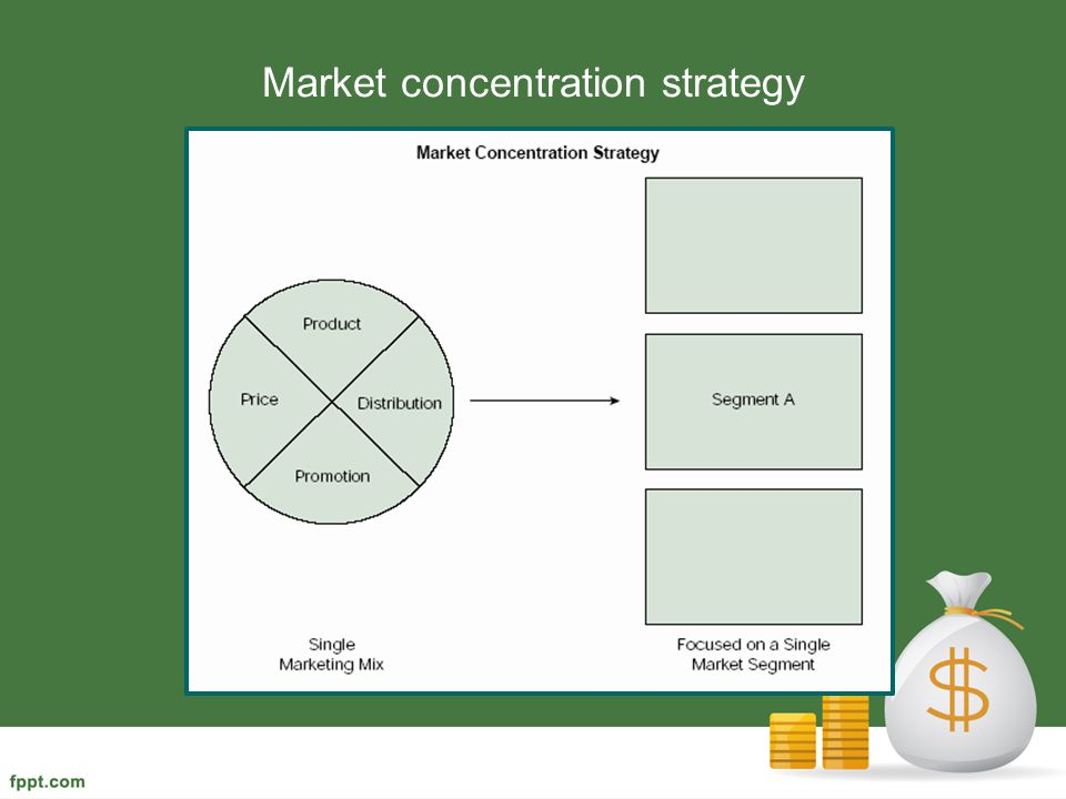 Market concentration strategy