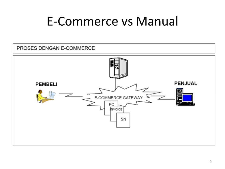 E-Commerce vs Manual