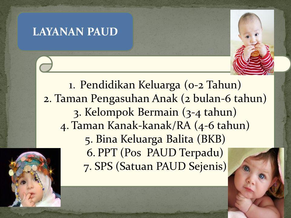 Pendidikan Keluarga (0-2 Tahun)