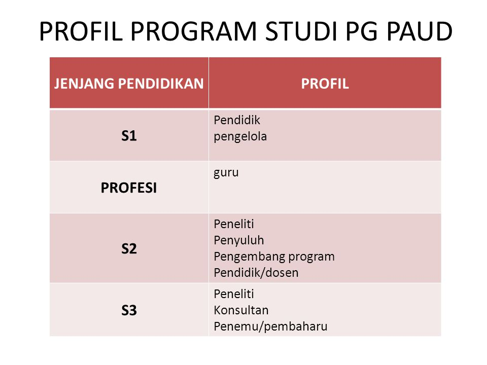 PROFIL PROGRAM STUDI PG PAUD