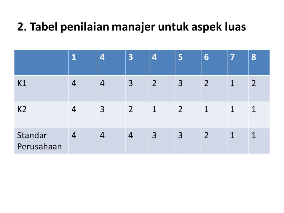 2. Tabel penilaian manajer untuk aspek luas