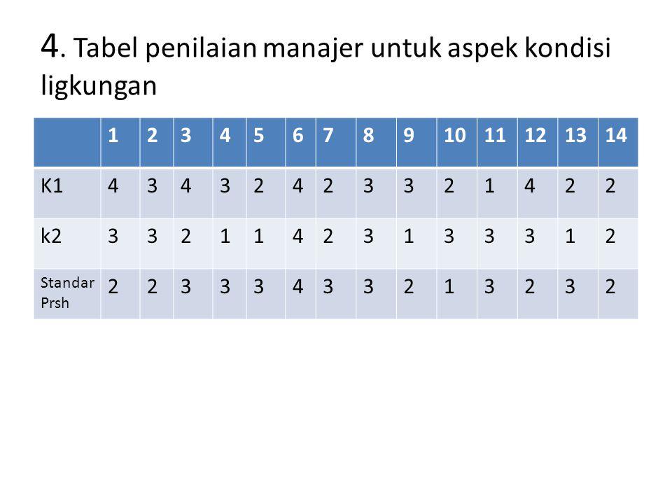 4. Tabel penilaian manajer untuk aspek kondisi ligkungan