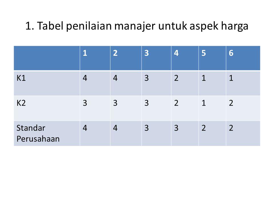 1. Tabel penilaian manajer untuk aspek harga