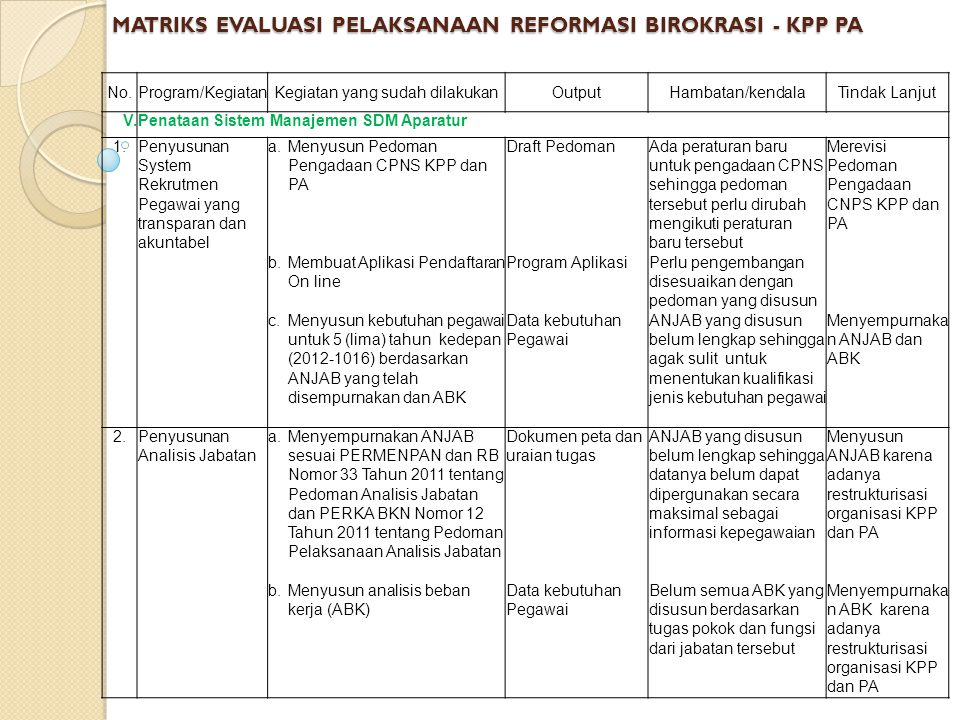 MATRIKS EVALUASI PELAKSANAAN REFORMASI BIROKRASI - KPP PA