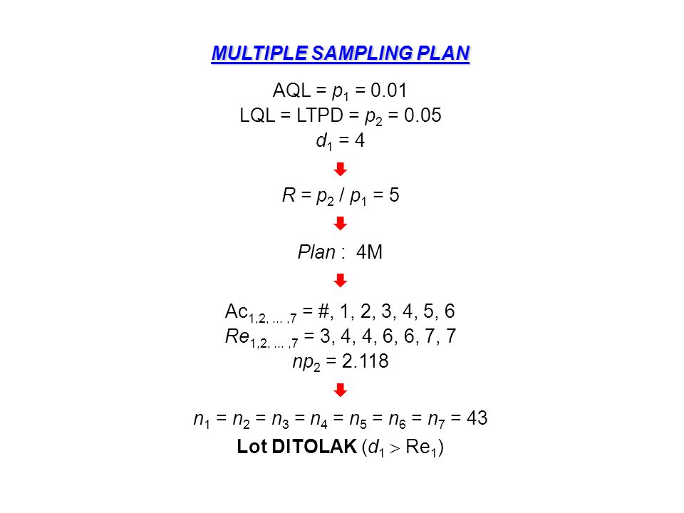 MULTIPLE SAMPLING PLAN