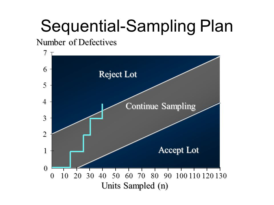 Sequential-Sampling Plan