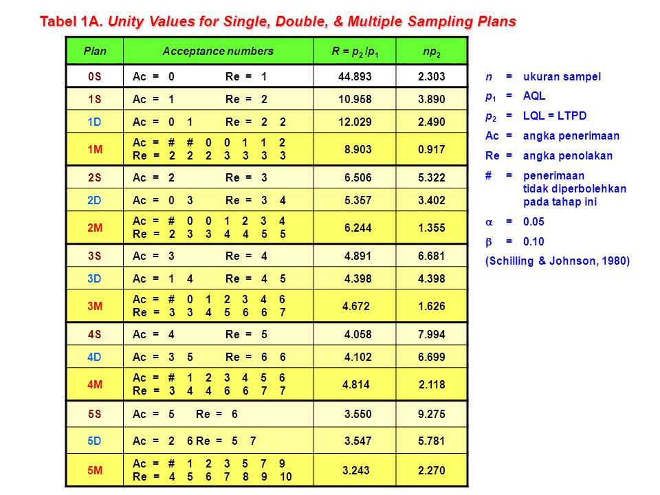 Tabel 1A. Unity Values for Single, Double, & Multiple Sampling Plans