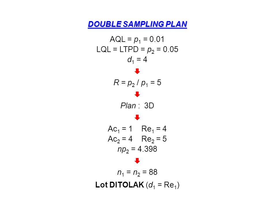 DOUBLE SAMPLING PLAN AQL = p1 = 0.01. LQL = LTPD = p2 = 0.05. d1 = 4.  R = p2 / p1 = 5. Plan : 3D.