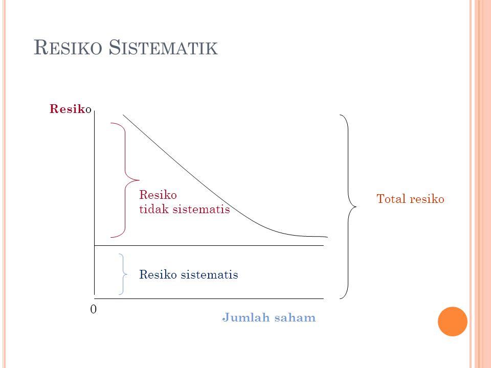 Resiko Sistematik Resiko Resiko Total resiko tidak sistematis
