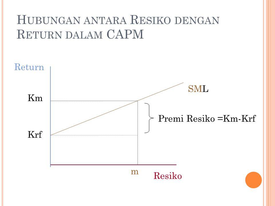 Hubungan antara Resiko dengan Return dalam CAPM
