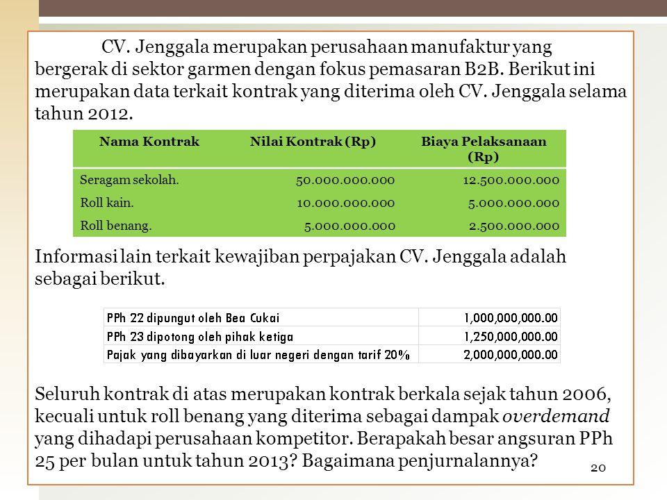 Biaya Pelaksanaan (Rp)