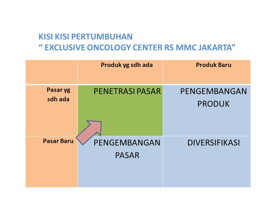 EXCLUSIVE ONCOLOGY CENTER RS MMC JAKARTA PENETRASI PASAR