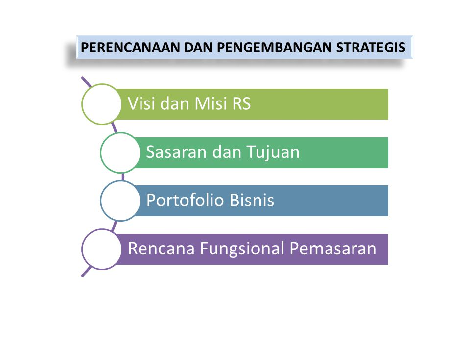 Rencana Fungsional Pemasaran