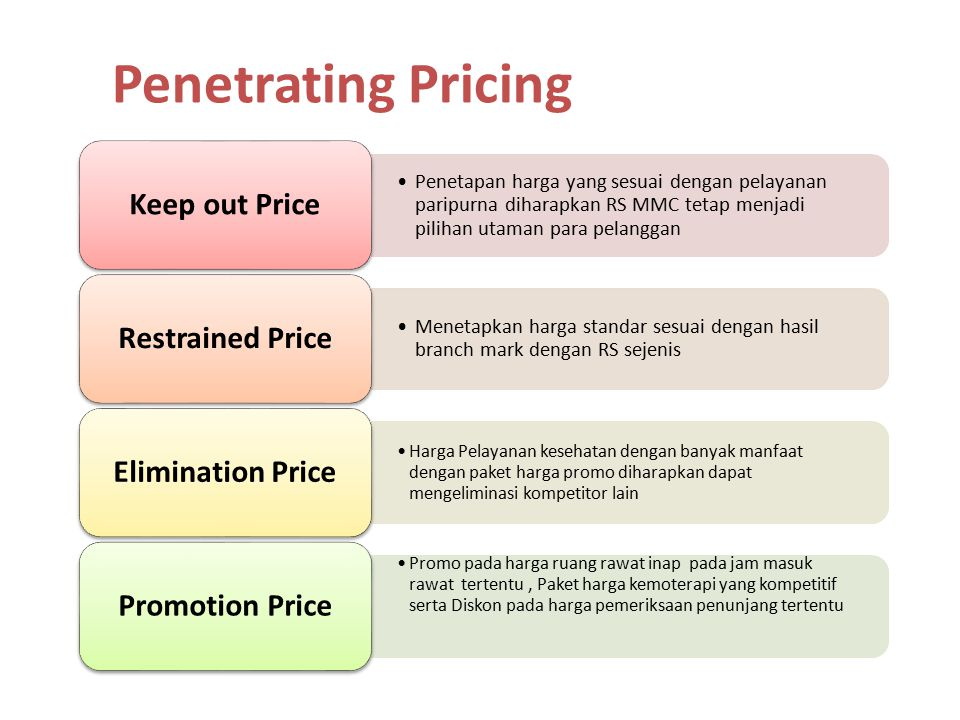 Penetrating Pricing Keep out Price Restrained Price Elimination Price
