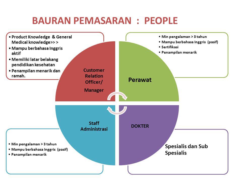 Customer Relation Officer/