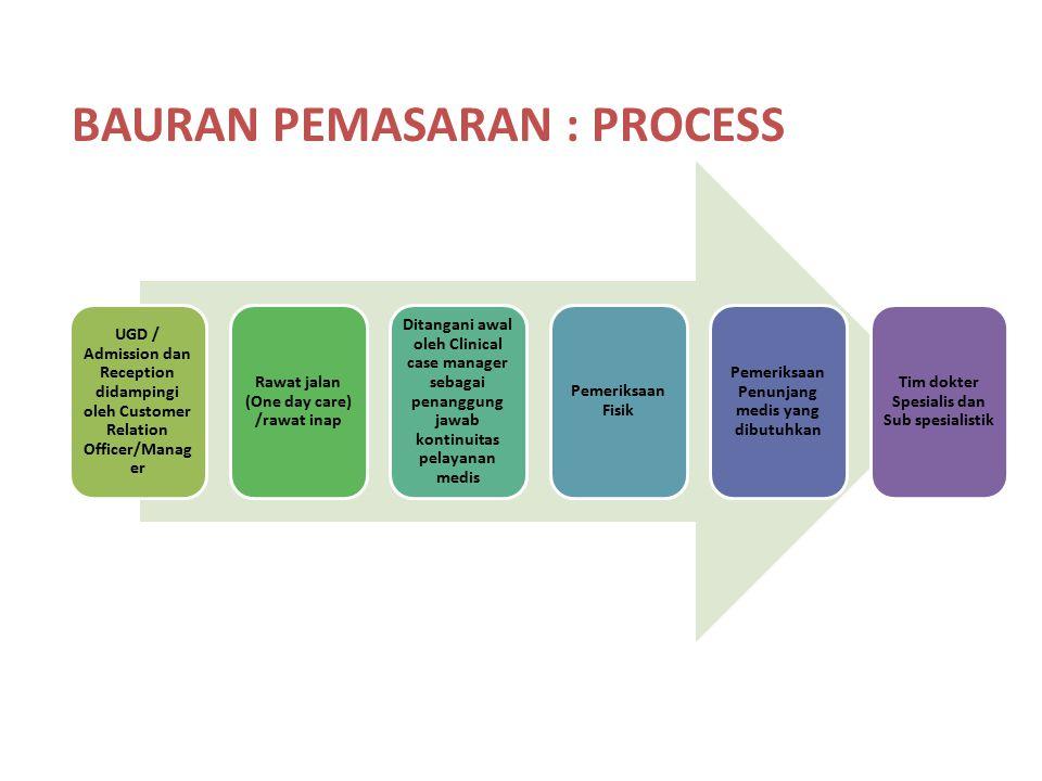 BAURAN PEMASARAN : PROCESS