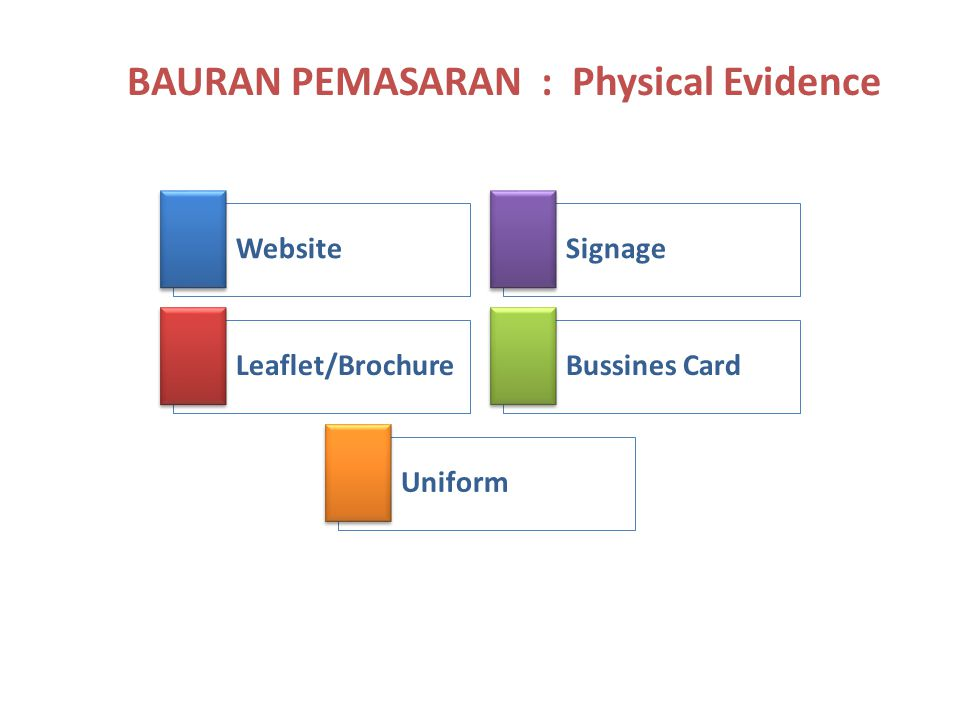 BAURAN PEMASARAN : Physical Evidence