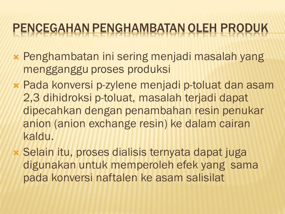 Pencegahan penghambatan oleh produk