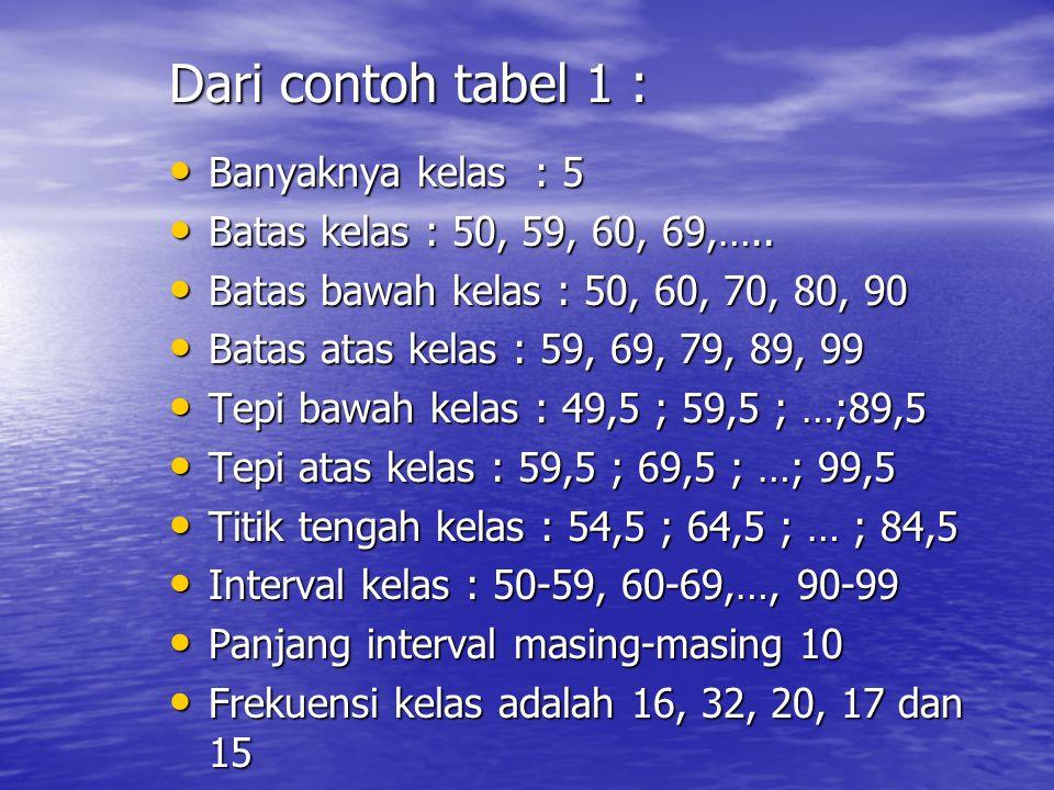 Dari contoh tabel 1 : Banyaknya kelas : 5