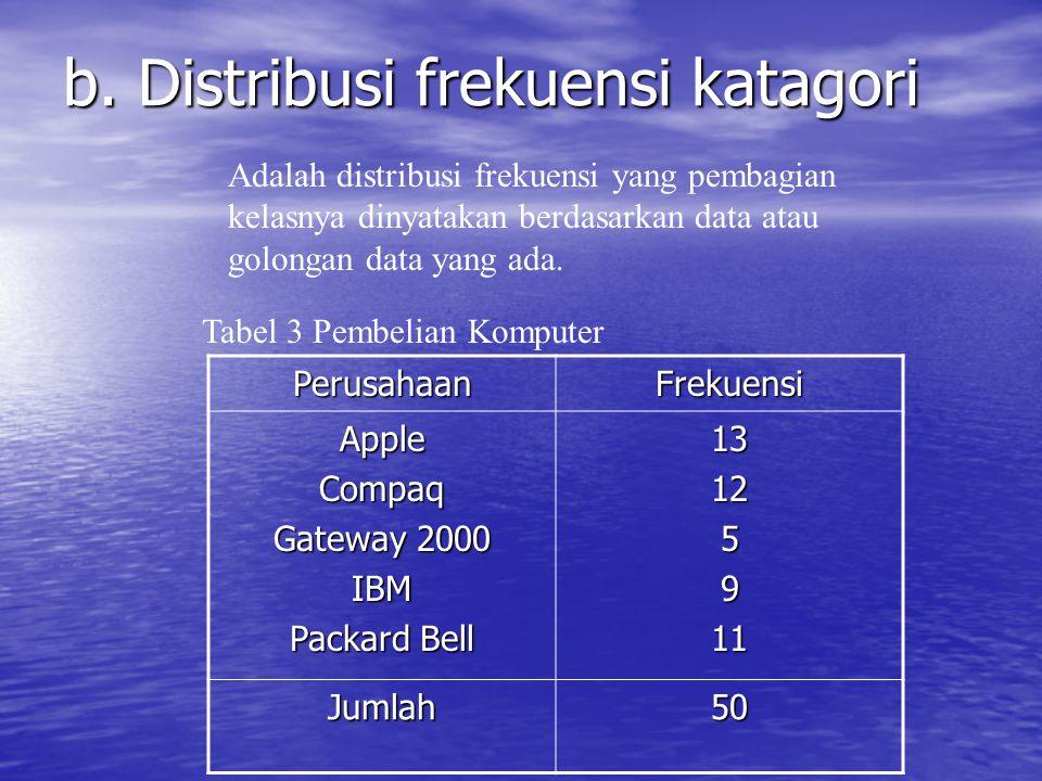 b. Distribusi frekuensi katagori