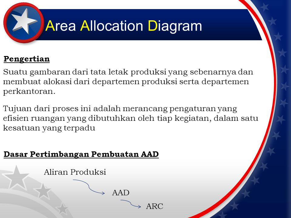 Area Allocation Diagram