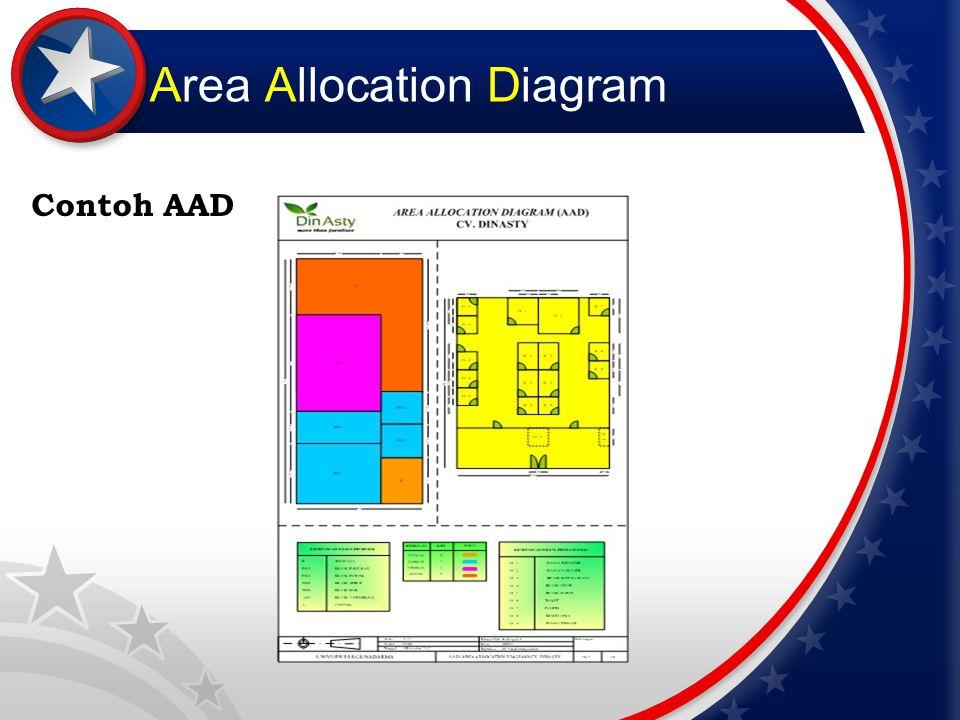 Area Allocation Diagram