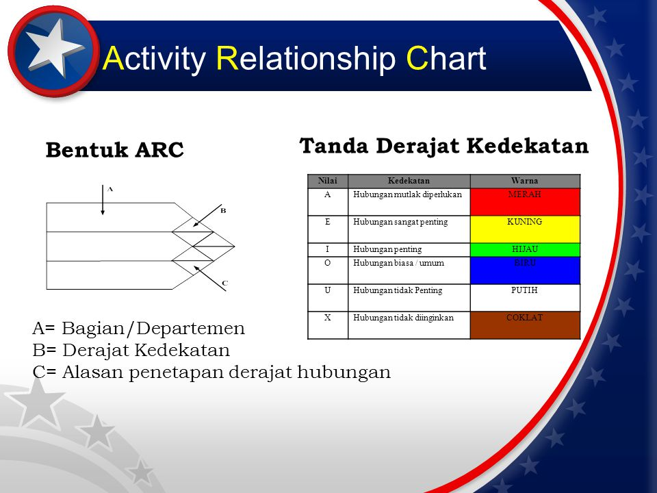 Activity Relationship Chart