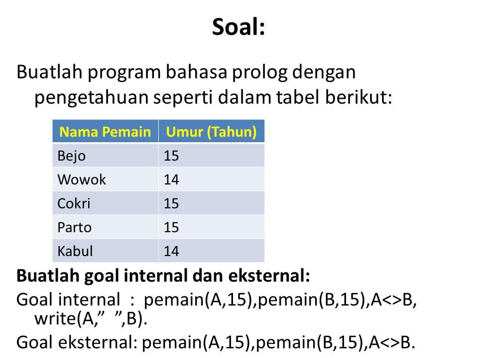 Soal: Buatlah program bahasa prolog dengan pengetahuan seperti dalam tabel berikut: Nama Pemain. Umur (Tahun)
