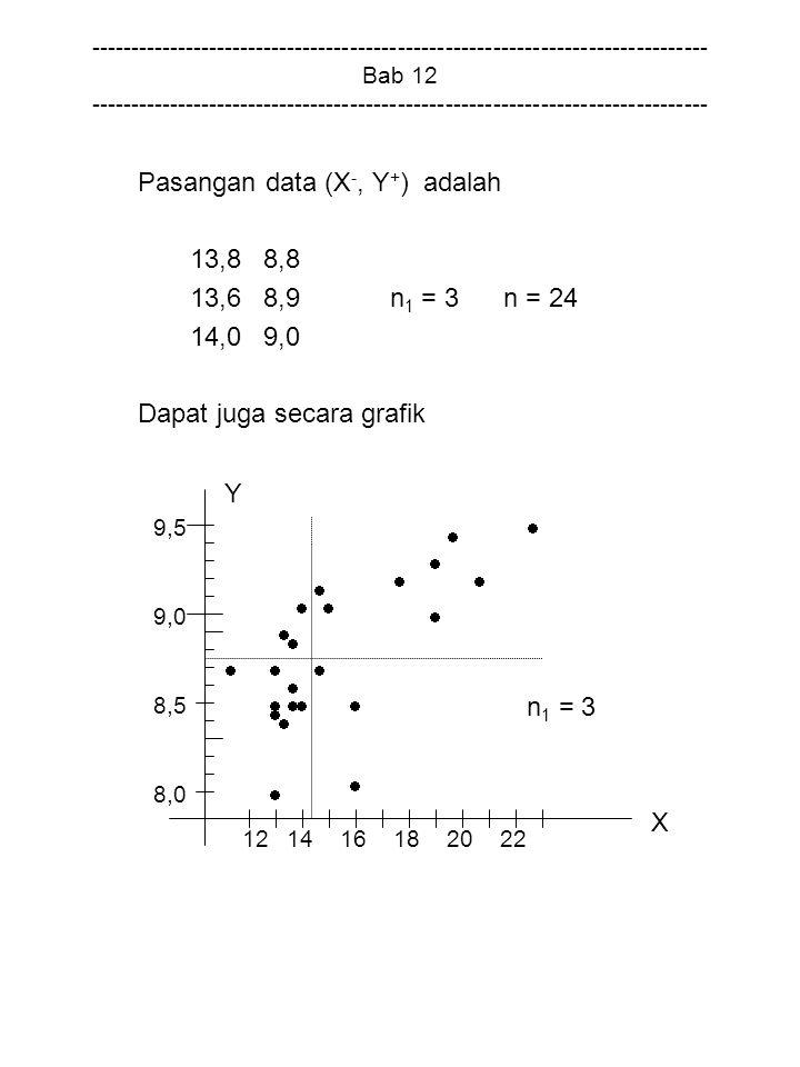 Pasangan data (X-, Y+) adalah 13,8 8,8 13,6 8,9 n1 = 3 n = 24 14,0 9,0