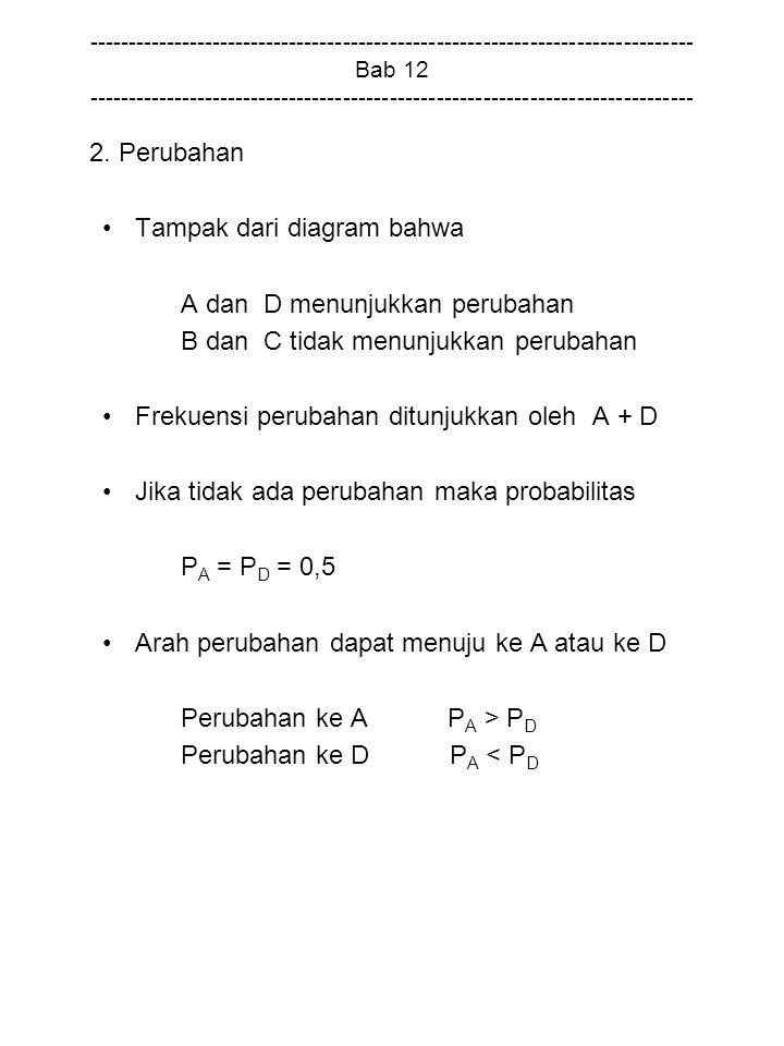 Tampak dari diagram bahwa A dan D menunjukkan perubahan