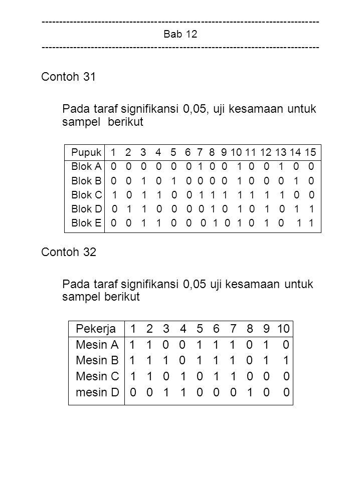 Pada taraf signifikansi 0,05, uji kesamaan untuk sampel berikut