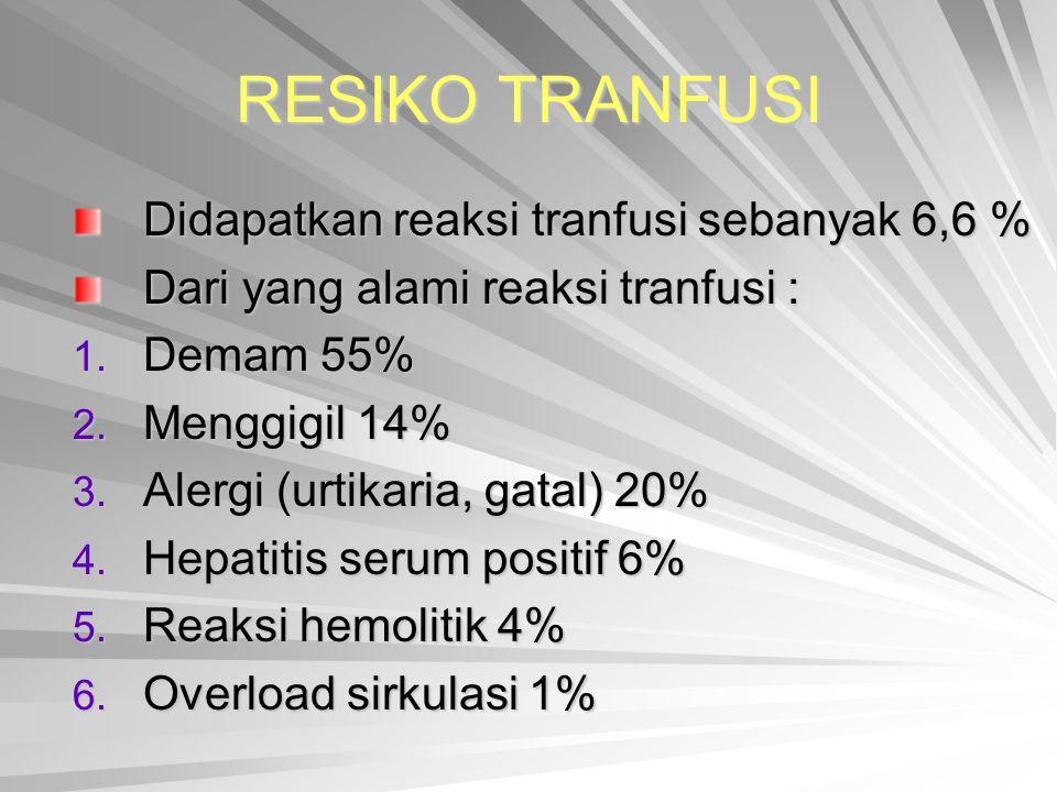 RESIKO TRANFUSI Didapatkan reaksi tranfusi sebanyak 6,6 %