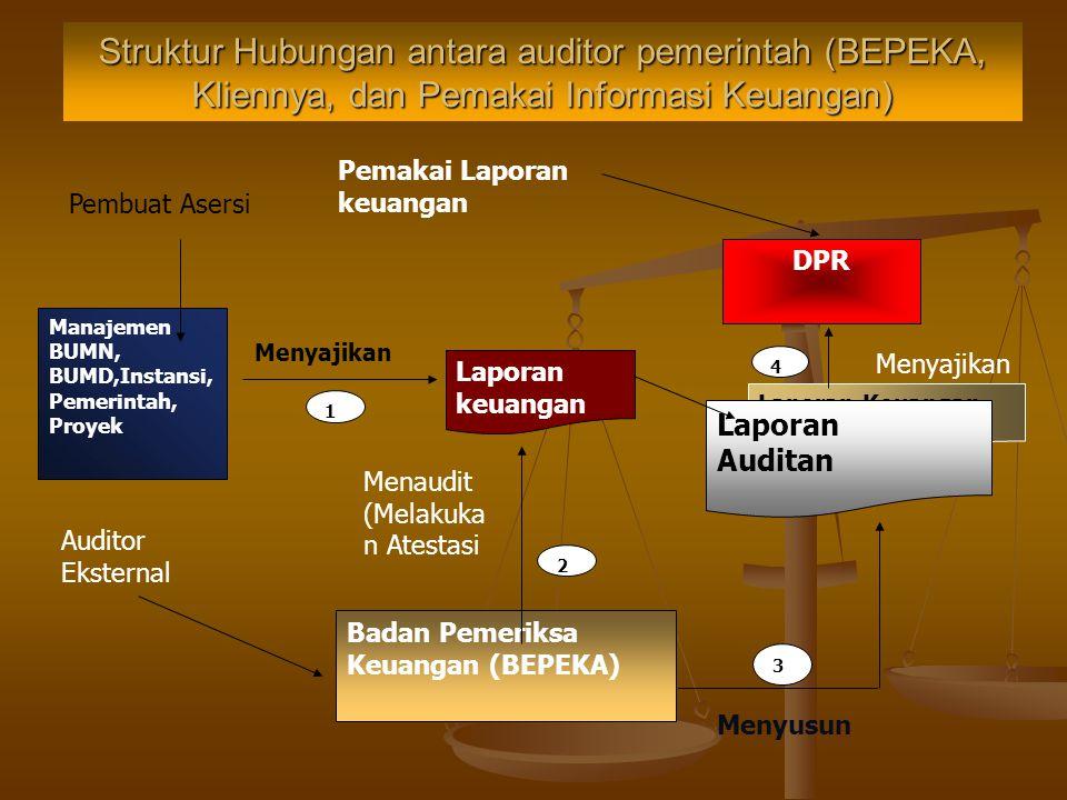 Struktur Hubungan antara auditor pemerintah (BEPEKA, Kliennya, dan Pemakai Informasi Keuangan)