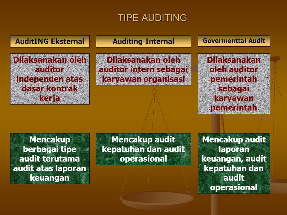 TIPE AUDITING AuditING Eksternal. Auditing Internal. Govermenttal Audit. Dilaksanakan oleh auditor independen atas dasar kontrak kerja.