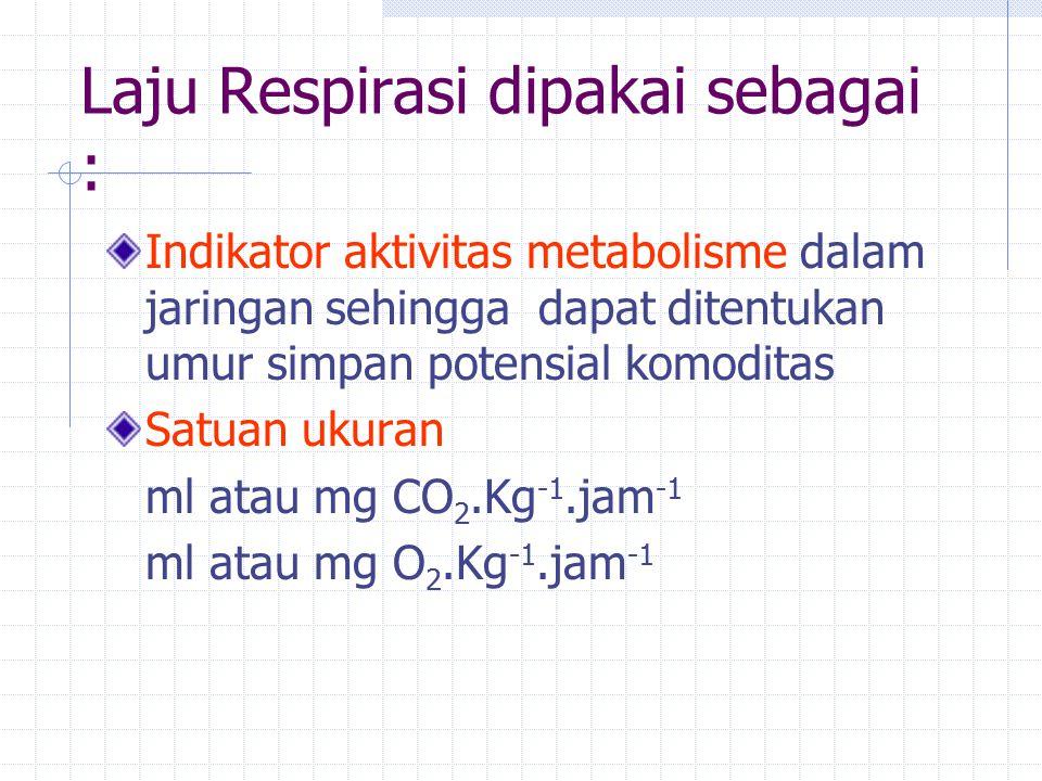Laju Respirasi dipakai sebagai :
