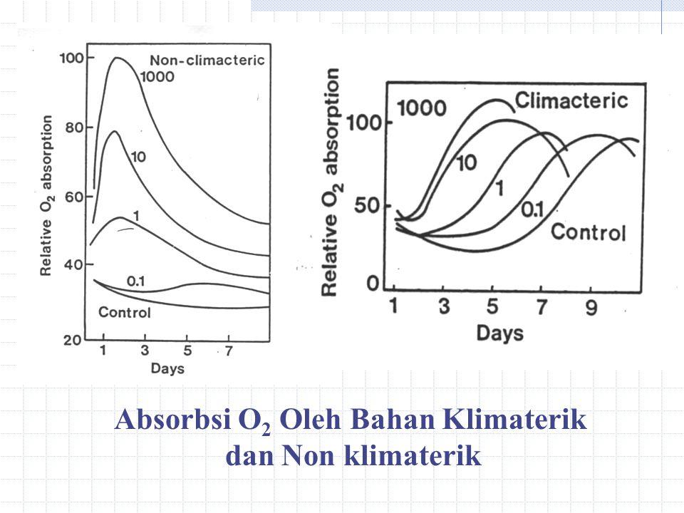 Absorbsi O2 Oleh Bahan Klimaterik