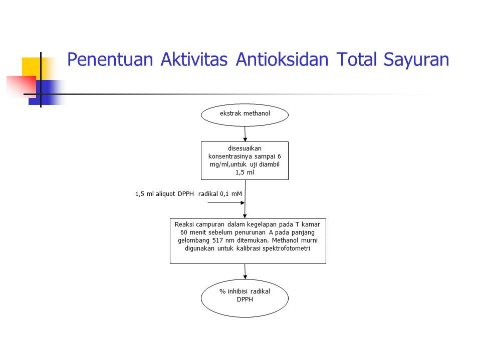 Penentuan Aktivitas Antioksidan Total Sayuran