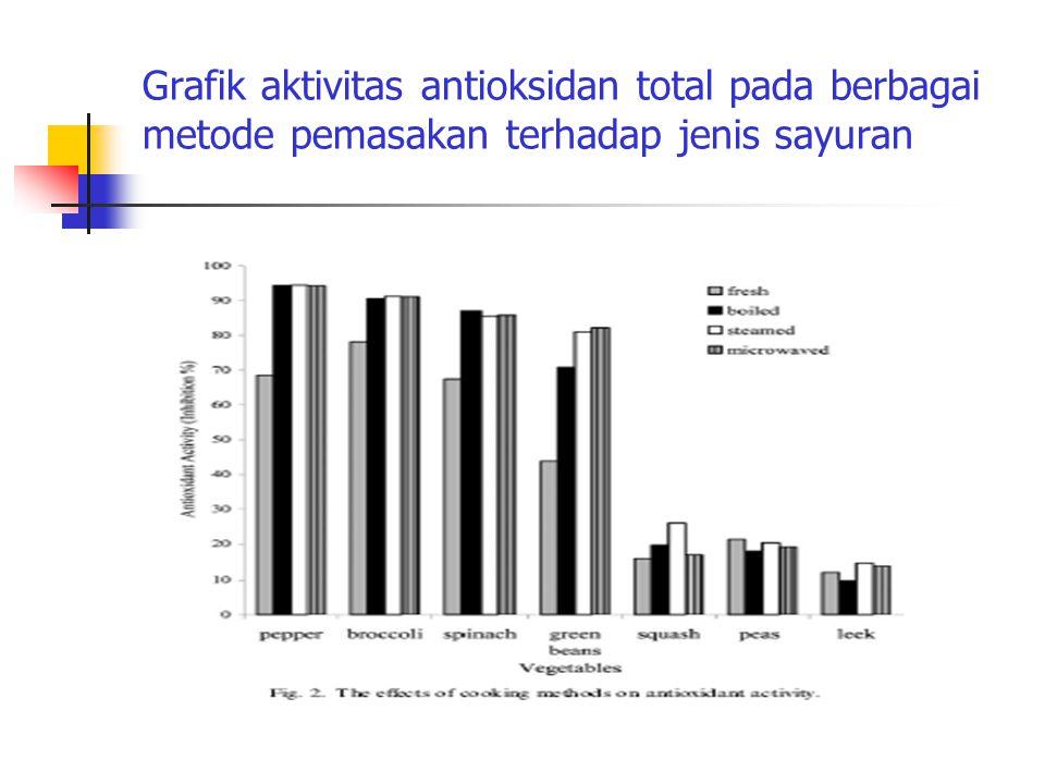 Grafik aktivitas antioksidan total pada berbagai metode pemasakan terhadap jenis sayuran