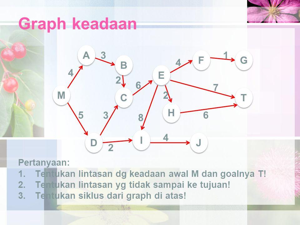 Graph keadaan A 3 1 F G B 4 4 E 2 6 7 M C 2 T H 5 3 6 8 I 4 D J 2