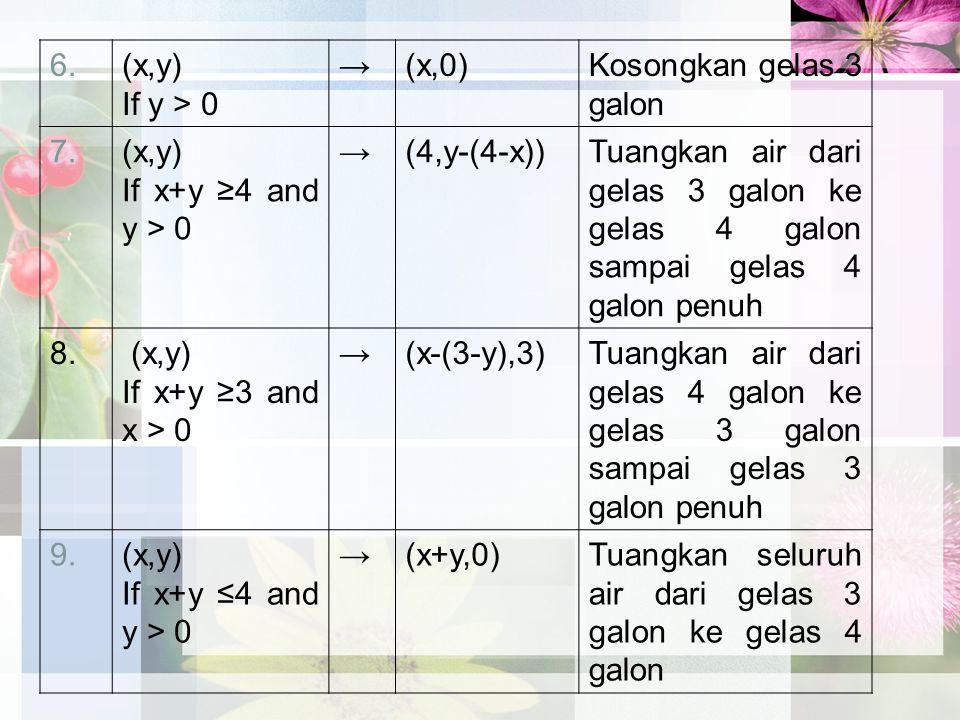 6. (x,y) If y > 0. → (x,0) Kosongkan gelas 3 galon. 7. If x+y ≥4 and y > 0. (4,y-(4-x))