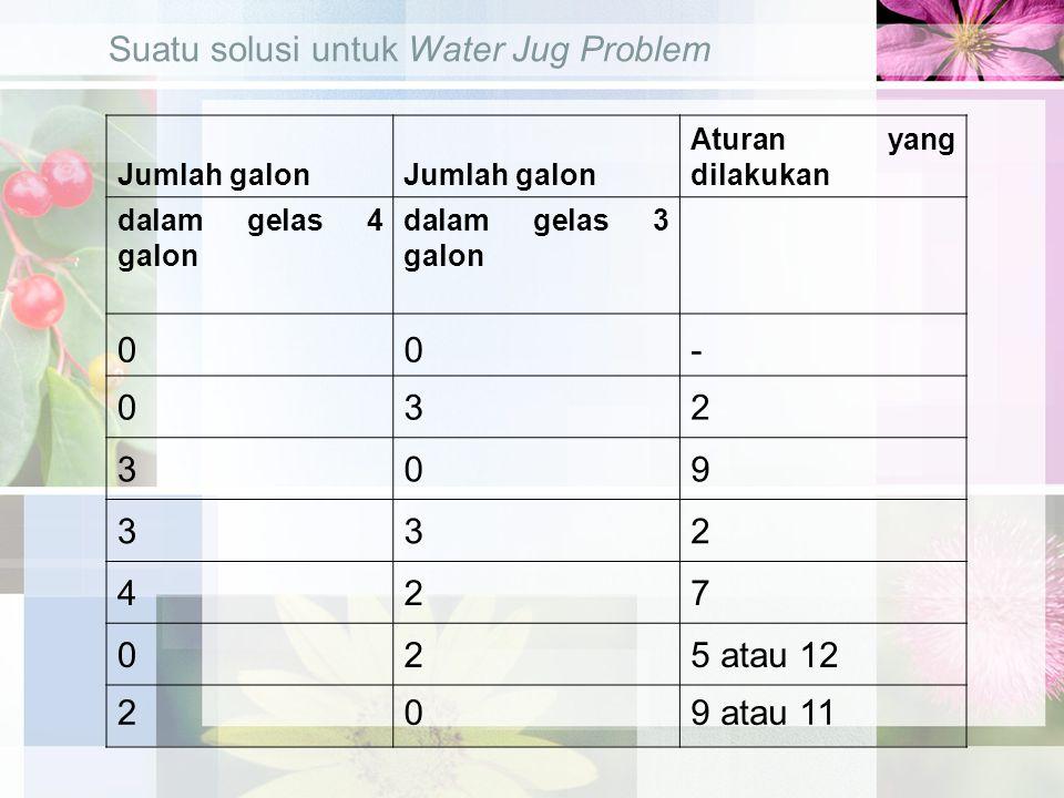 Suatu solusi untuk Water Jug Problem