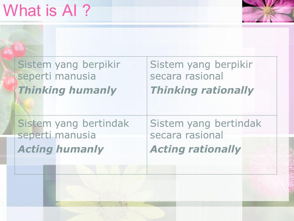 What is AI Sistem yang berpikir seperti manusia Thinking humanly