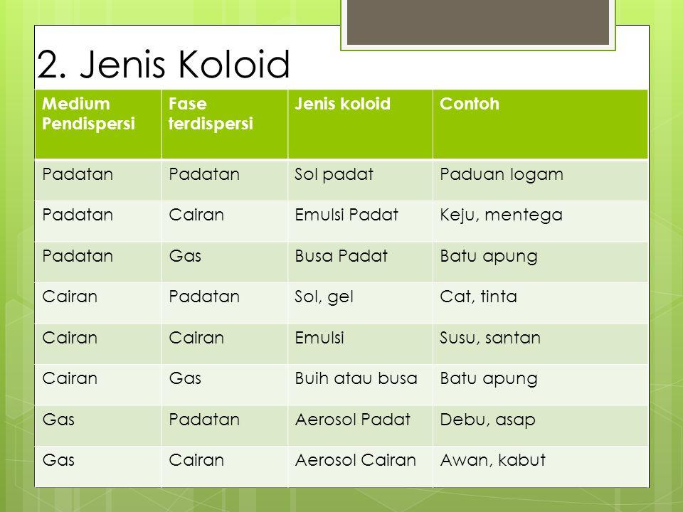 2. Jenis Koloid Medium Pendispersi Fase terdispersi Jenis koloid