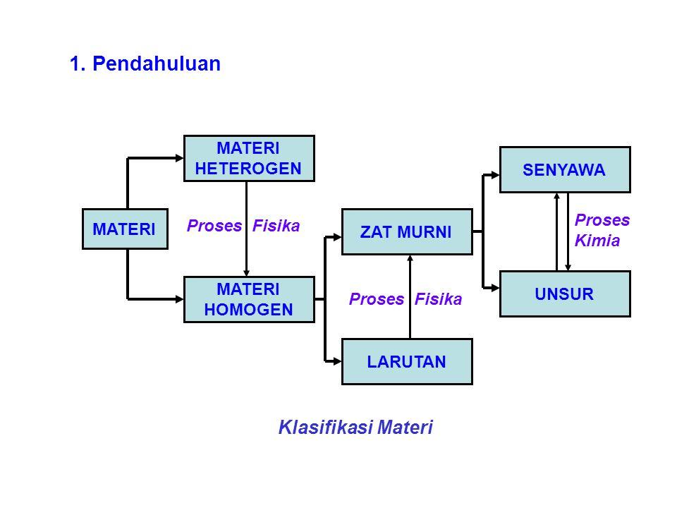 1. Pendahuluan Klasifikasi Materi MATERI HETEROGEN SENYAWA Proses